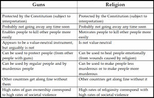 guns-and-religion-1024x657