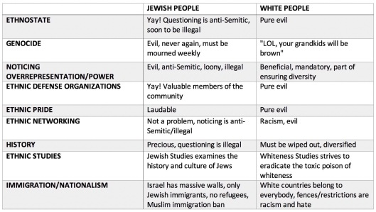 nationalism jews vs whites